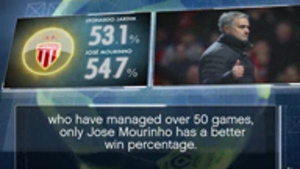 Fact of the Day - Jardim's impressive record