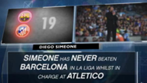 Fact of the Day...Simeone's drought against Barca