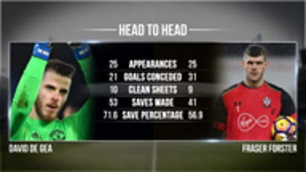 Manchester United v Southampton head to head